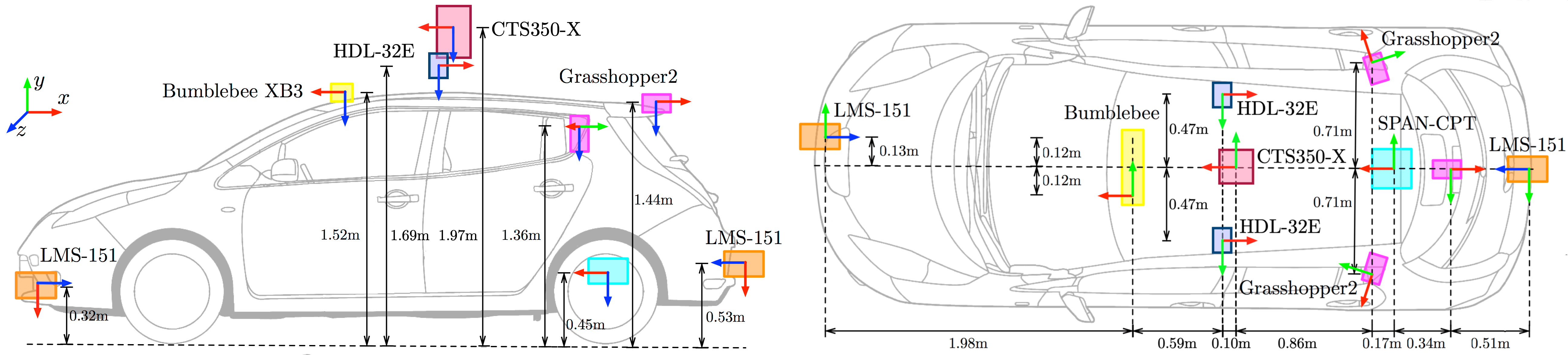 Oxford Radar Radar RobotCar Dataset  sensor positions on vehicle. <br>Coordinate frames use the convention x = forward (red), y = right (green), z = down (blue).